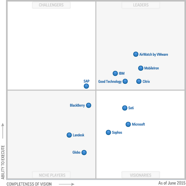 magic_quadrant_for_enterprise_mobility_management_suites